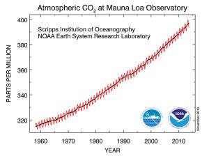La concentrazione di CO2